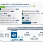 UVM, segunda mejor universidad privada en México