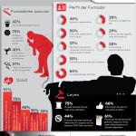 97% de los cibernautas mexicanos piensa que fumar representa un riesgo para la salud; sin embargo, casi 4 de cada 10 se reconoce fumador activo