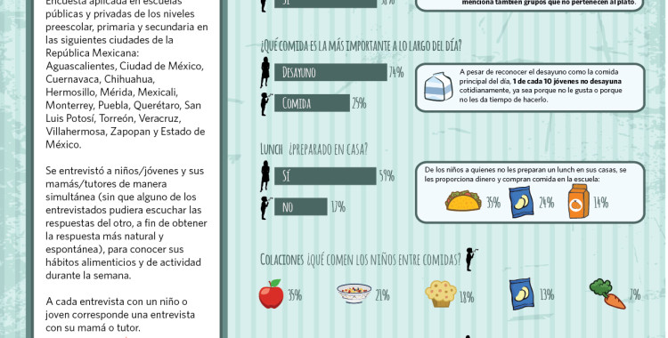 91% de los niños y jóvenes en México consume más de 5 porciones de bebidas azucaradas al día