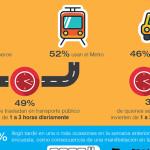 A 41% de los capitalinos les toma entre 1 y 3 horas trasladarse diariamente