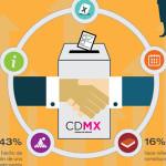 47% de los capitalinos votarán por candidatos independientes a la Asamblea Constituyente
