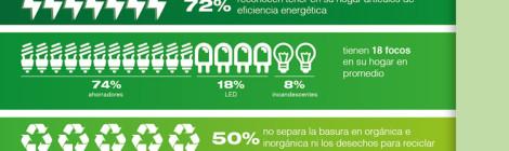Apenas una tercera parte de los cibernautas mexicanos muestran rasgos de una cultura en pro del ambiente