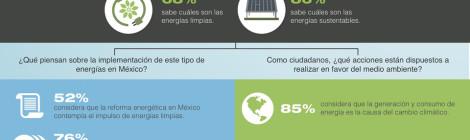 64% de los cibernautas mexicanos desconoce algún programa gubernamental que promueva el uso de energía sustentable entre la población