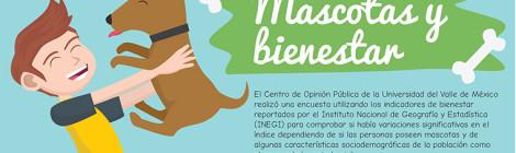 Tener mascota no se traduce en mayores niveles de bienestar: COP UVM