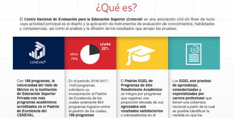 UVM, Institución de Educación Superior Privada con mayor número de programas académicos de alto rendimiento acreditados por el Ceneval